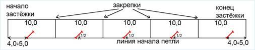 Длина рамки потайной застёжки определяется моделью